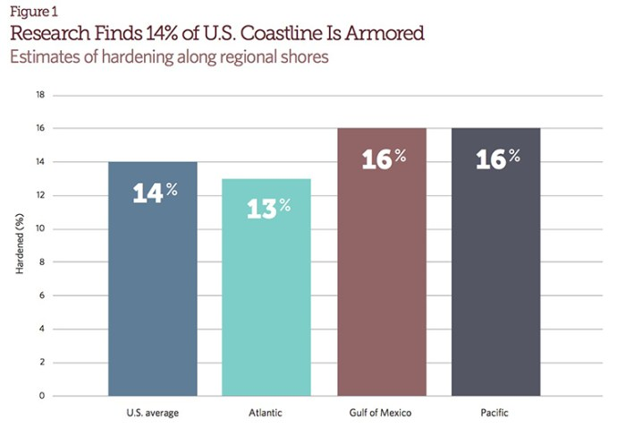 Figure 1 Research Finds 14% of U.S. Coastline Is Armored