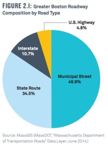 Figure 2.1: Greater Boston Roadway Composition by Road Type