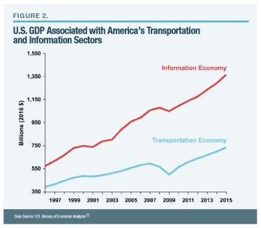 U.S. GDP Associated with America's Transportation and Information Sectors