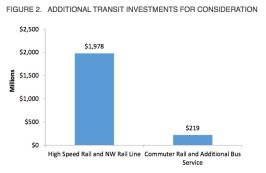 Figure 2. Additional Transit Investments for Consideration