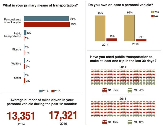 Texas Transportation Poll - Transportation Means