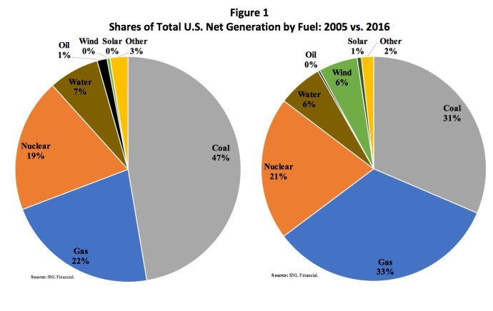 Figure 1 Shares of Total U.S. Net Generation by Fuel: 2005 vs. 2016