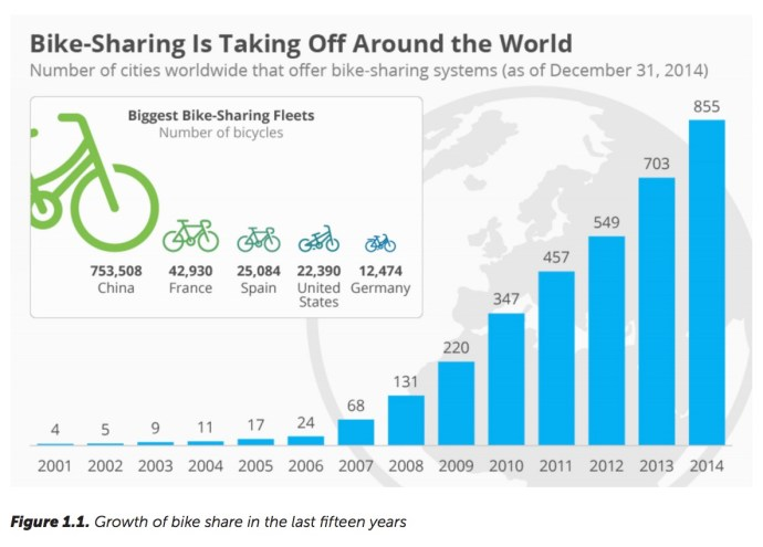 Figure 1.1. Growth of bike share in the last fifteen years