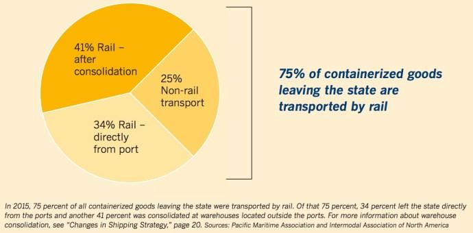 Rail and the California Ports