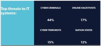 Urban Security is Digital Security