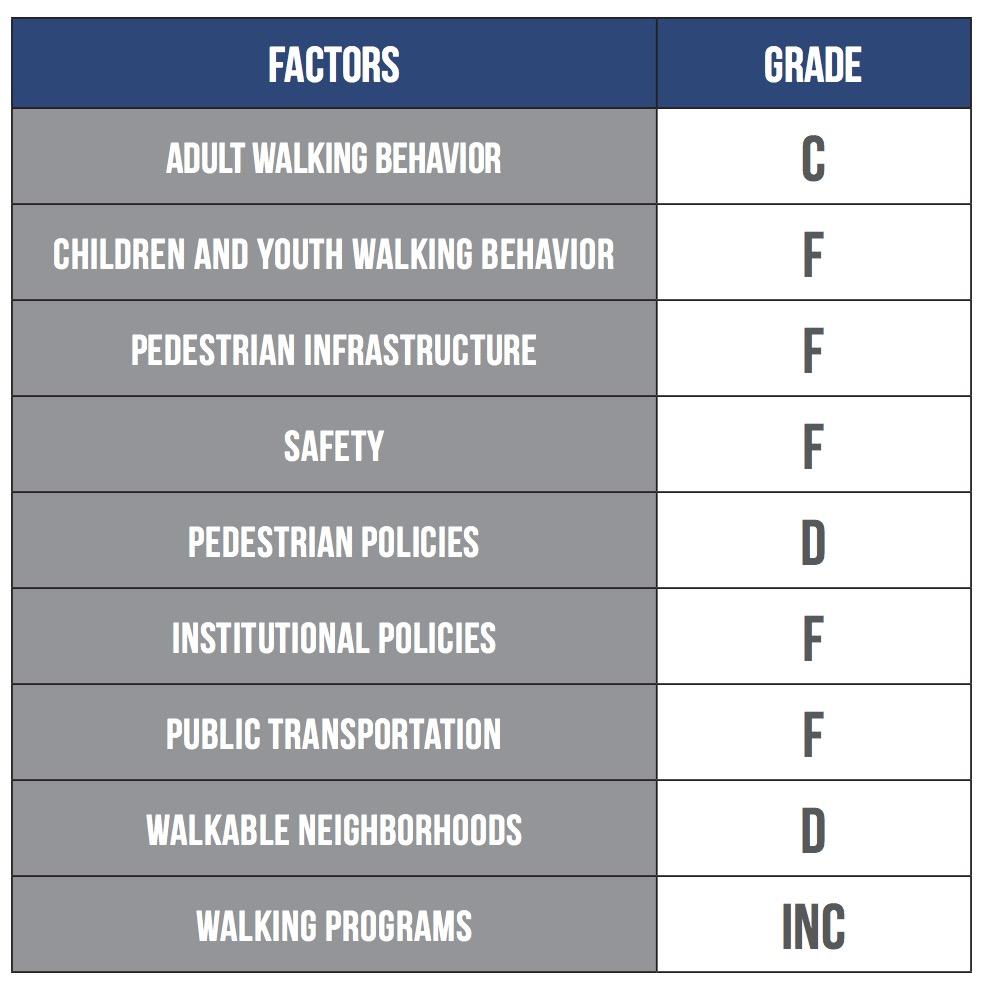 2017 Walking Report Card Walking Behavior Walkability and Transit