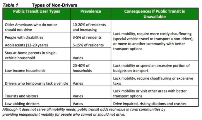 Non drivers in rural areas and small towns