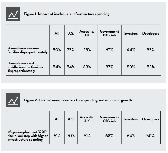 Survey of Infrastructure Executives - Impacts of Infrastructure Spending