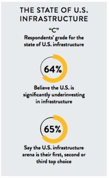 Survey of Infrastructure Executives - respondents' goals for the state of U.S. Infrastructure