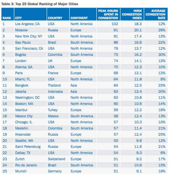 INRIX Global Traffic Scorecard, top 25 most congested cities