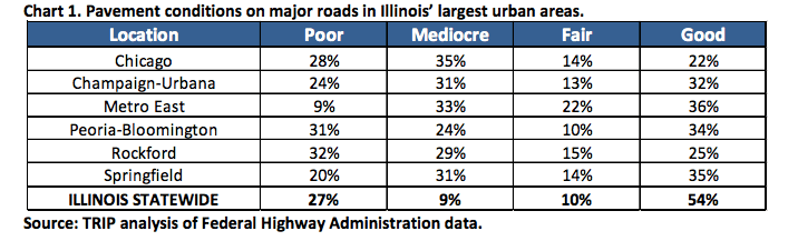 Illinois Transportation by the Numbers: Meeting the State's Need for Safe, Smooth and Efficient Mobility