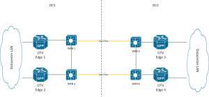 OTV WAN multicast  layout