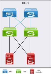 ACI network layout