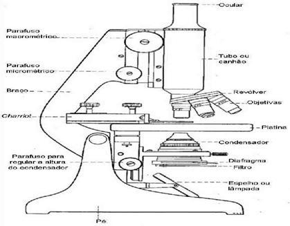 Parti fondamentali del calibro a corsoio