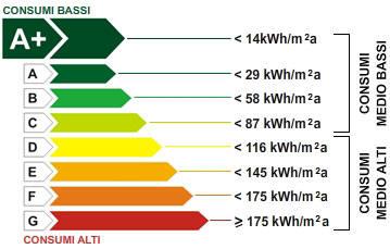classi energetiche