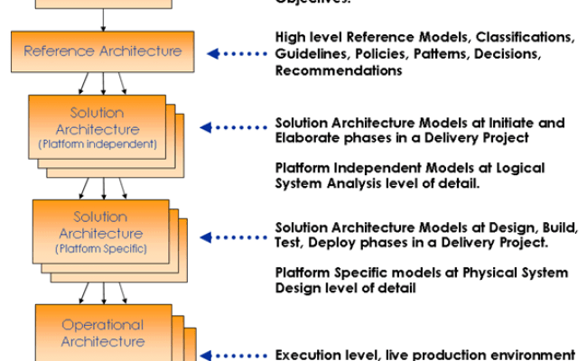 Levels Of Abstraction Enterprise Architecture