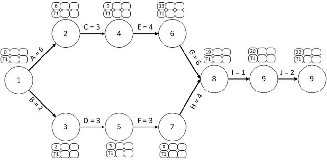 PERT - Diagrama de red