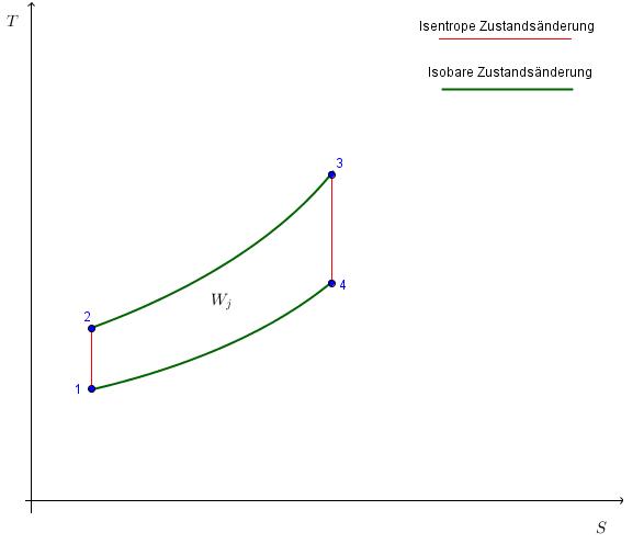 [DIAGRAM] Gas Turbine Pv And Ts Diagram