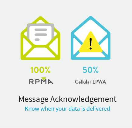 100% message confirmation with RPMA