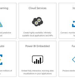 the solution will further enhance the processing of collected iot data using azure services such as stream analytics sql database event hubs app service  [ 1920 x 1210 Pixel ]