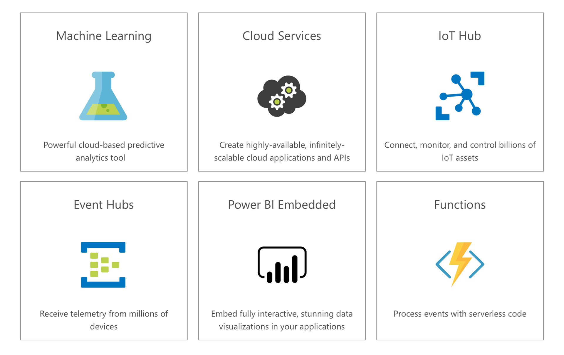 hight resolution of the solution will further enhance the processing of collected iot data using azure services such as stream analytics sql database event hubs app service