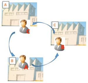 Echange inter-entreprises