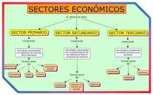 Sectores de la economía en Inglaterra