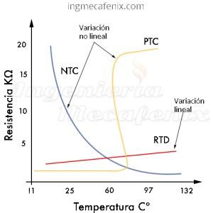 Curvas termistor
