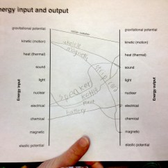 Energy Transformation Diagram Types Basic Wiring Symbols Input And Output In Devices Ingridscience Ca