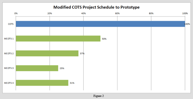 Original COTS Project Schedule v. MCOTS Project Schedules