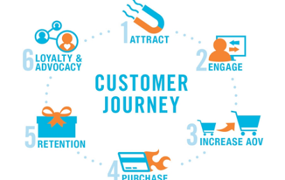 Proyecto Customer Experience