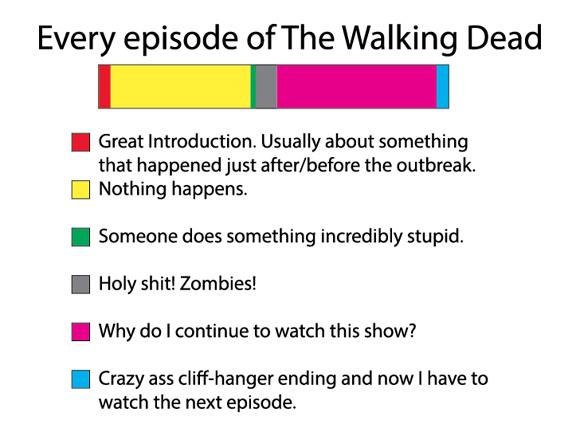 Walking Dead Episode Chart