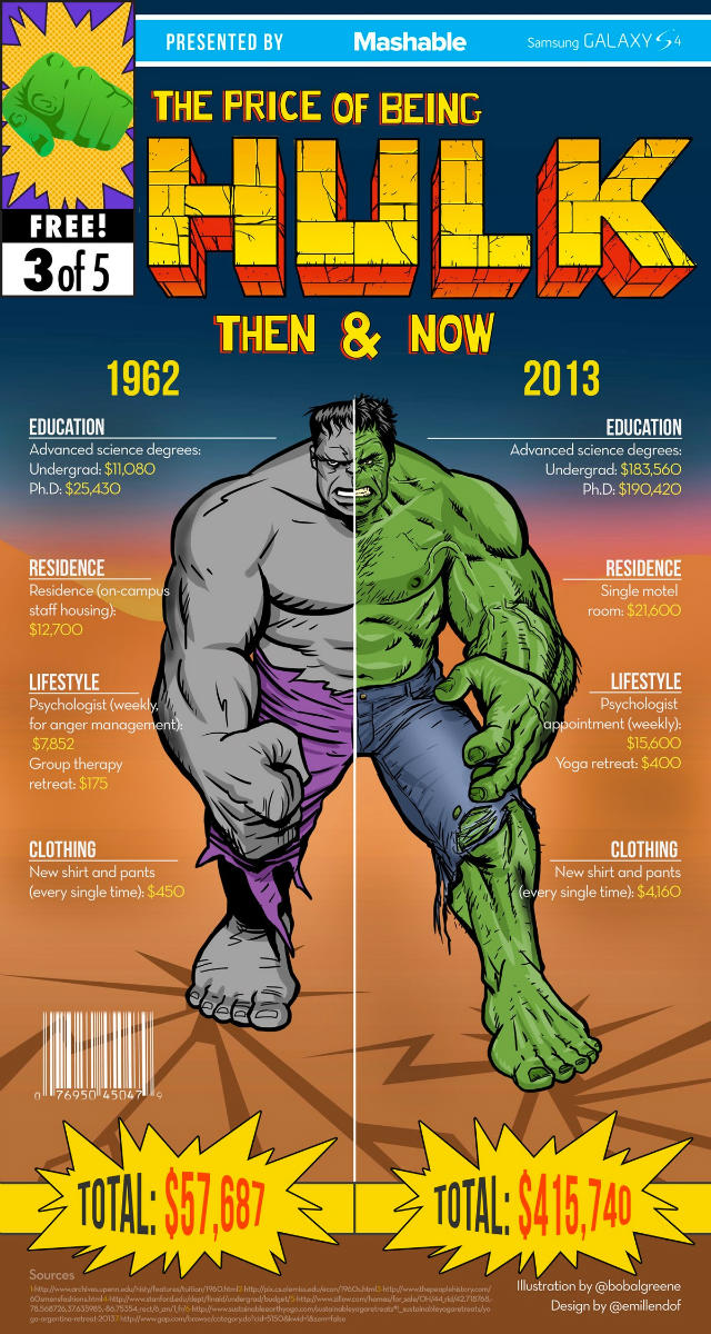 the-price-of-being-superheroes-then-and-now-infographics-5-w640