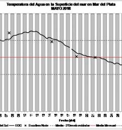 la temperatura del mar promedi los 17 7  [ 1280 x 774 Pixel ]