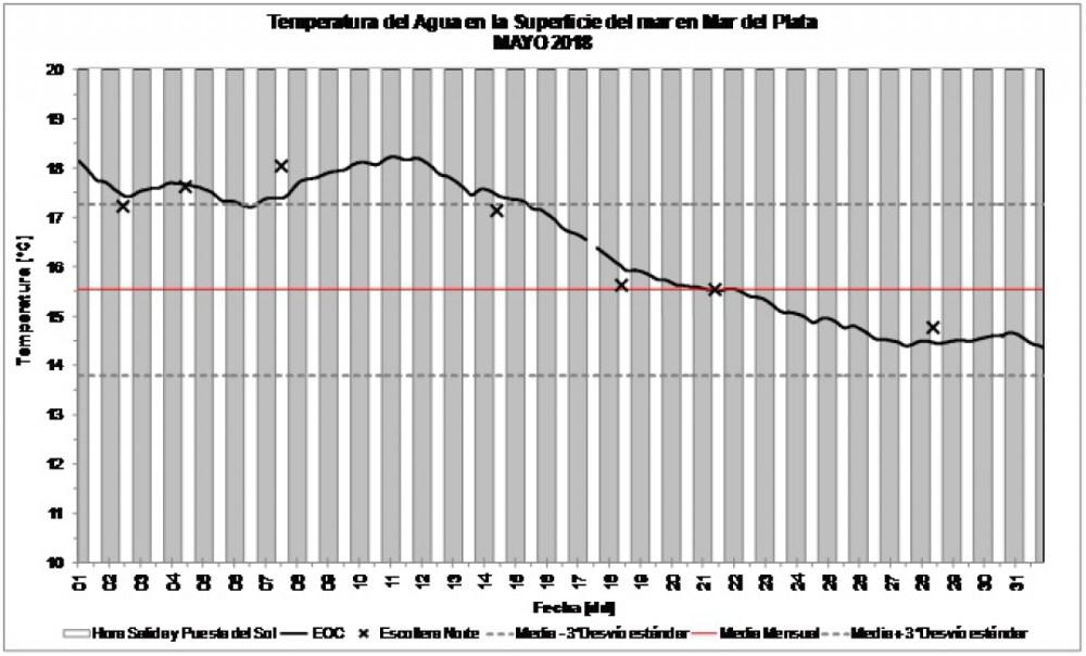 medium resolution of la temperatura del mar promedi los 17 7