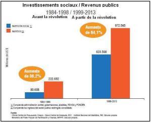 Venezuela : l'augmentation du salaire et la baisse du chômage continuent