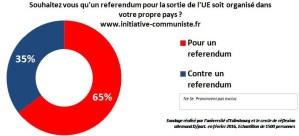 Pétition : la majorité des français souhaite un référendum sur la sortie de la France de l'UE [sondage]