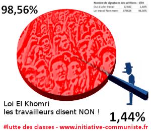 les français sont opposés à la Loi El Khomri : quand les 99% se dressent pour refuser de se laisser exploiter par le 1% #luttedesclasses #loitravail