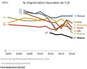 Sondages : Le Brexit en tête et les français favorables à la sortie de l'UE – [dossier spécial]