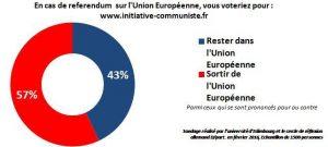 Sondage Referendum pour la sortie de l'UE résultat