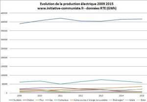 production-electrique-nucleaire-france-2015