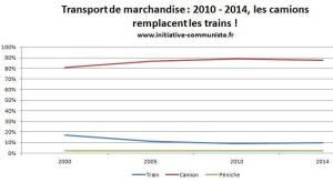 #écologie : les camions continuent de remplacer les trains tandis que le PS enterre l'écotaxe poids lourds !