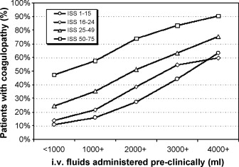 Early coagulopathy in multiple injury: An analysis from