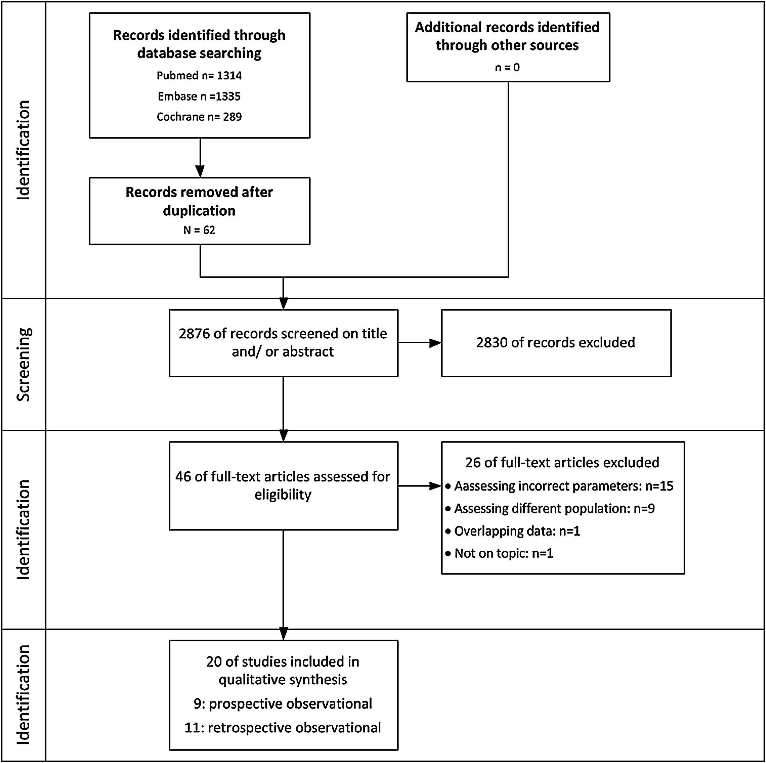 The influence of prehospital time on trauma patients outcome: A systematic review - Injury