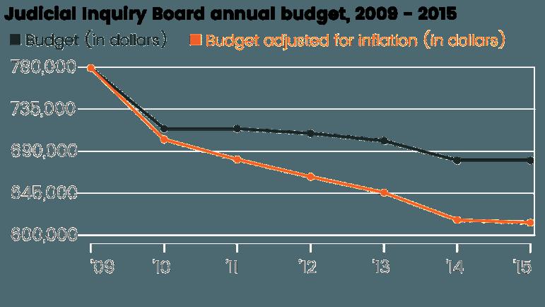 budgetbyyear