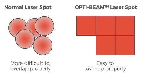 Quanta Laser Square Beam Technology