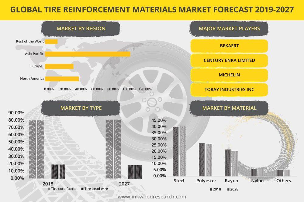 medium resolution of tire reinforcement materials market