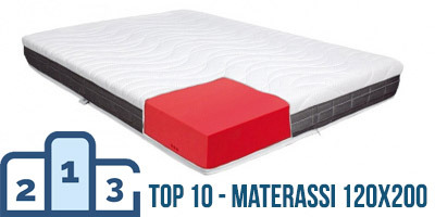 Materassi online in offerta 100 made in Italy  InMaterassi