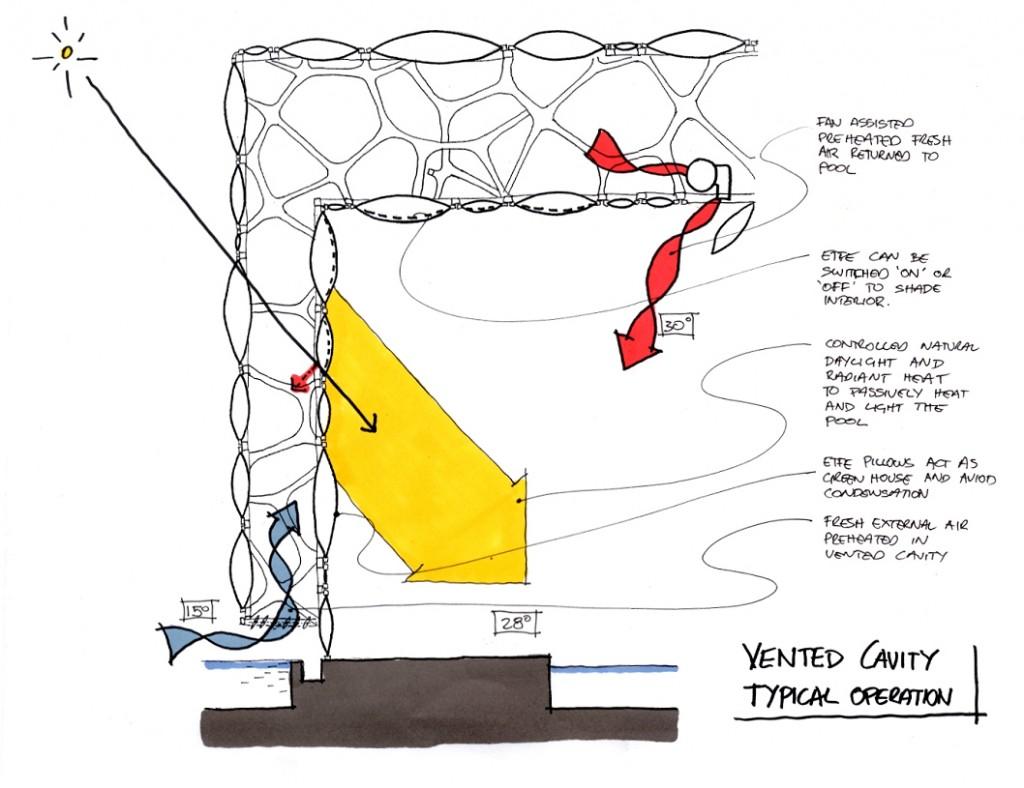 Detail of a built ETFE cushion. Source: http://mumagi.net/watercube/img/