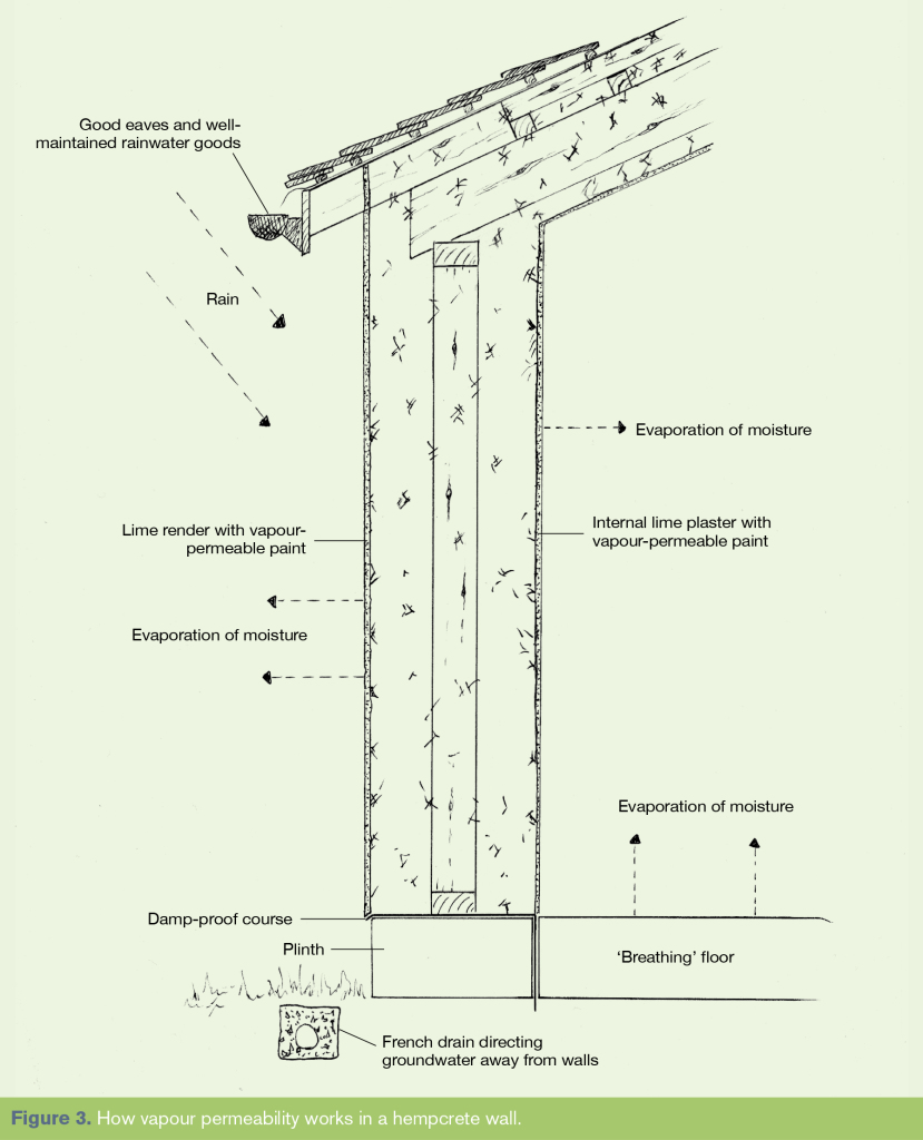 How vapor permeability works on a hempcrete wall. Image by: William Stanwix